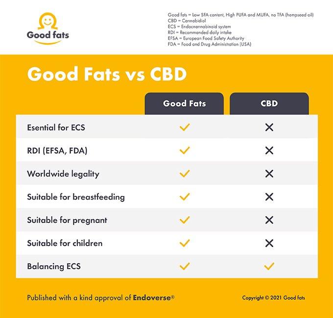 Good fats versus CBD